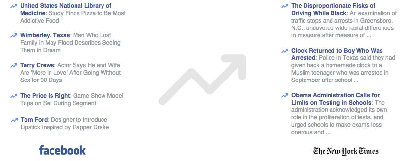 Facebook trending topics vs. New York Times headlines